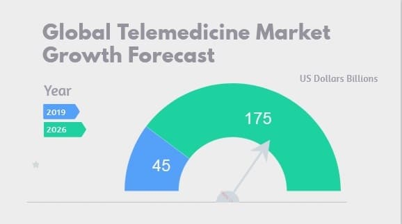 Telemedicine growth outlook from 2019 to 2026