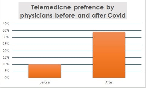 Telemedicine preference by physicians before and after covid