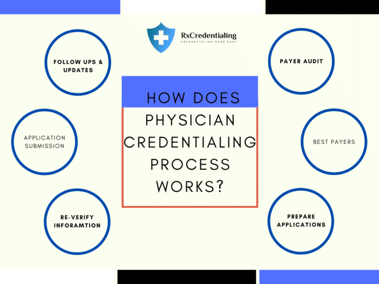 PHYSICIAN CREDENTIALING PROCESS FLOW.