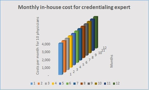physician credentialing services cost for 10 physicians if handled by hiring a full time credentialing specialist
