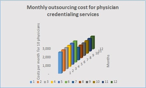physician credentialing services cost for 10 physicians if handled by outsourcing to right physician credentialing services company