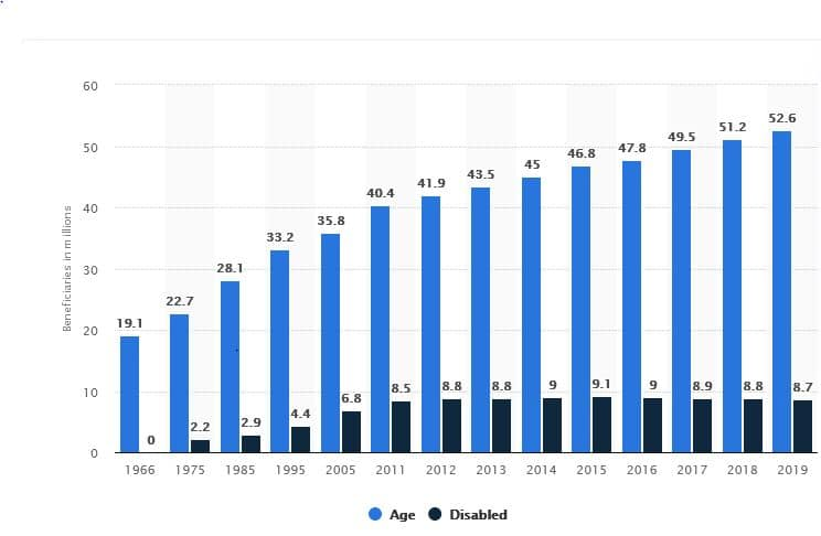 Total Number of medicare beneficiaries